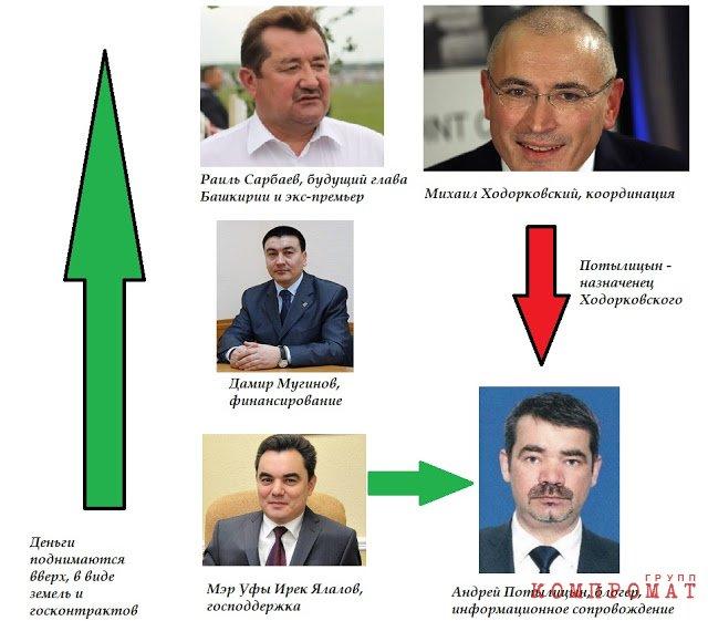 Сарбаев, Мугинов и Ялалов готовят провокации по Башкирии с опорой на Ходорковского