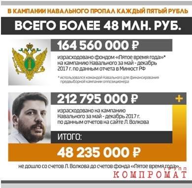 #Навальныйверни50млн