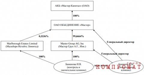 Феликс Бажанов владелец «Мастер-Капитал» использовал деньги вкладчиков для собственного проекта «Камаз-Мастер»?