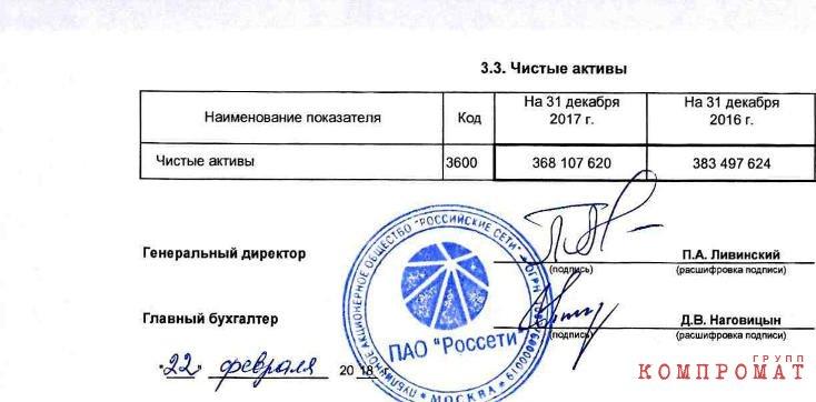 В кавычках прибыльные Россети Павла Ливинского