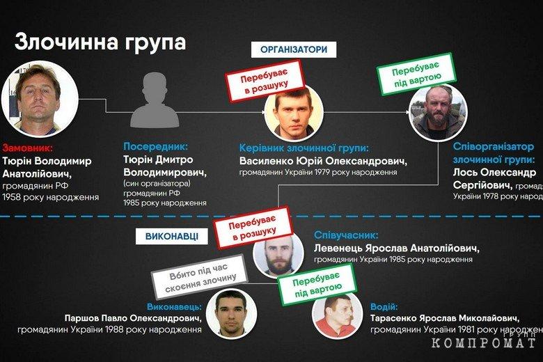Материалы брифинга Генпрокуратуры Украины по делу об убийстве Вороненкова