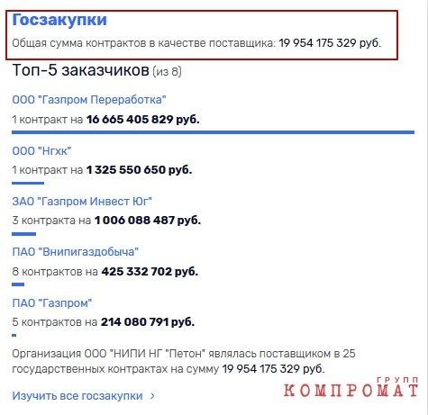 """За тендерными победами """"Петона"""" стоит Али Узденов?"""