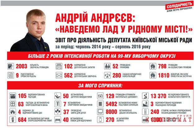 Андреев Андрей — молодой депутат киевсовета — мастер «осваивания» бюджетных денег