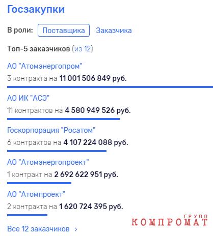 Госзакупки АО АСЭ.png