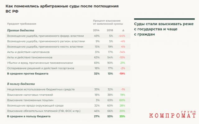 Расчеты по данным Судебного департамента РФ