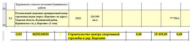 Выдержки из бюджетных документов региона и поселения