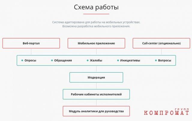 Севастопольских чиновников отправили в социальные сети для личного пиара врио губернатора Развожаева и контроля власти над управлением негативными мнениями граждан?