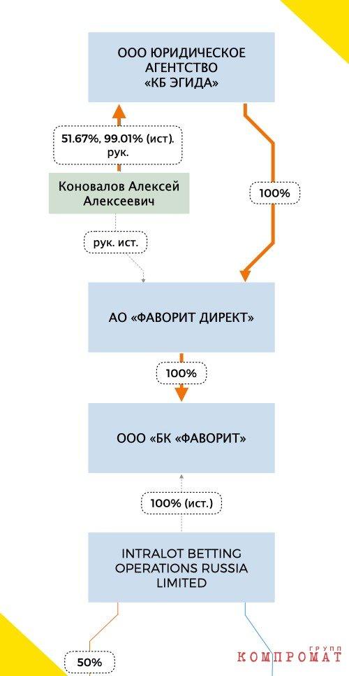 Выписка системы СПАРК о бизнес-связи Ильнара Мирсияпова с букмекерами «Фаворит» и «Интралот»