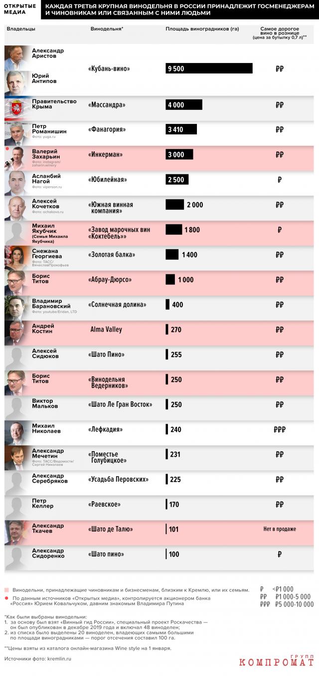 Что пьют «новые дворяне»: треть виноделен из топ-20 принадлежит чиновникам и бизнесменам, близким к Кремлю