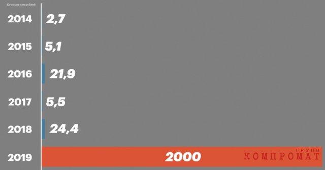 Задекларированные доходы Шапошникова 2014-2019 (в млн рублей)