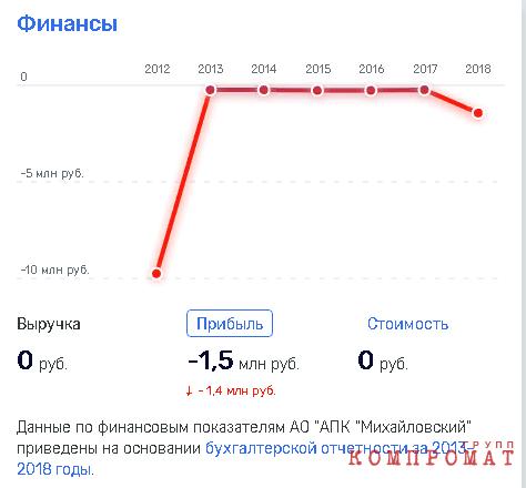 """Патрушев пополнил мясной """"кошелек""""?"""