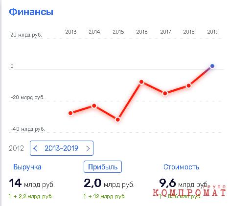 """Угольный """"хантер"""" Сергея Чемезова?"""