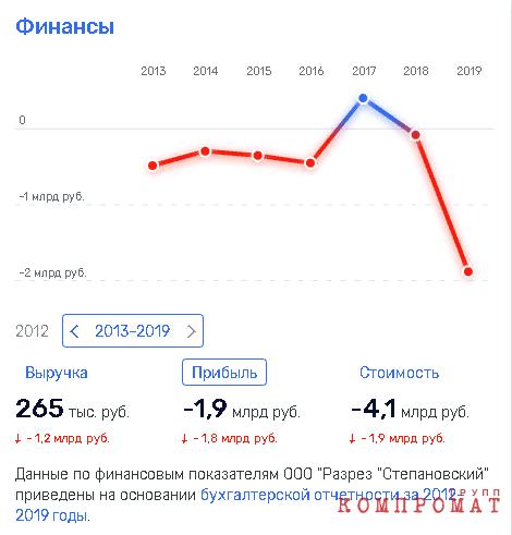 """Олигарх Струков """"потрошит"""" активы с """"Газпромбанком""""?"""