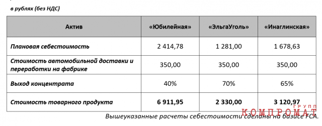 Расчет плановой себестоимости товарного продукта шахты «Юбилейная» и конкурентов, на основании данных ЦДУ ТЭК за январь-июнь 2020 года