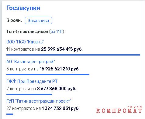 """""""Казанские схемы"""" нового министра Файзуллина?"""