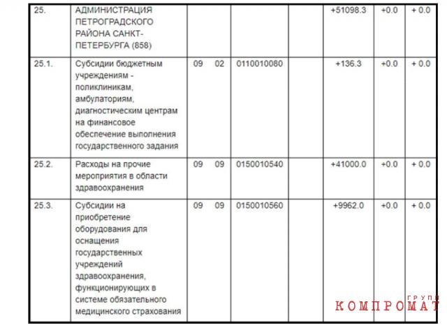 Поправка от фракции «Единая Россия», зарегистрированная 29.05.2020 года