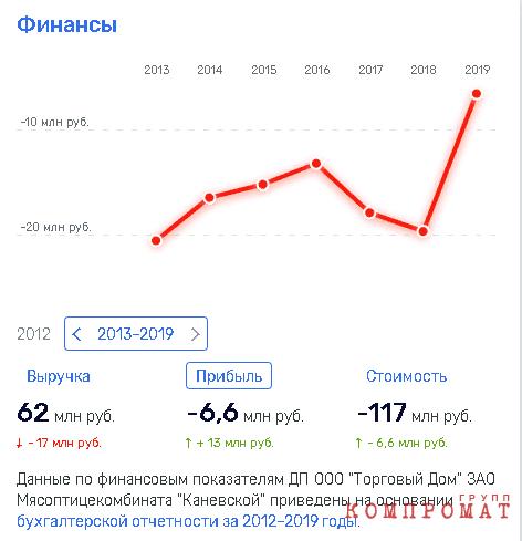 «Честный» бизнес Андрея Коровайко?