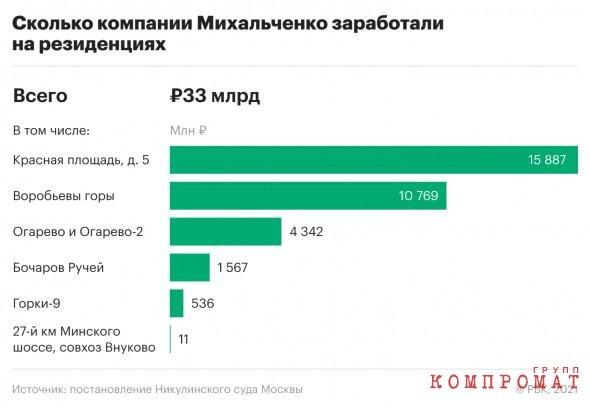 Тандем Муровых – Негодовых потерял