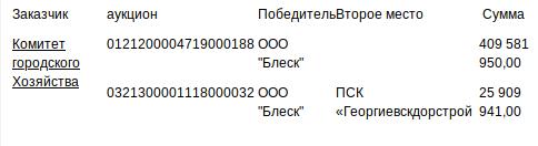 Сафонов лишь щупальце ставропольского спрута 7